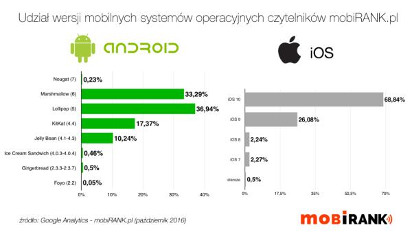 Z jakich systemów mobilnych korzystają czytelnicy mobiRANK.pl?