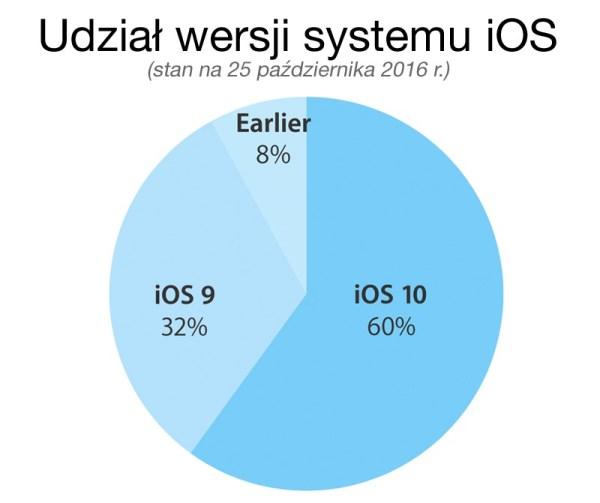 Udział systemu iOS 10 wynosi obecnie 60%