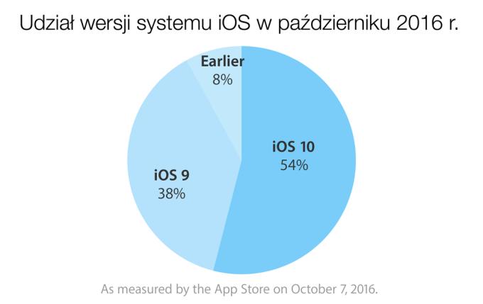 Udział wersji systemu iOS w październiku 2016 r.