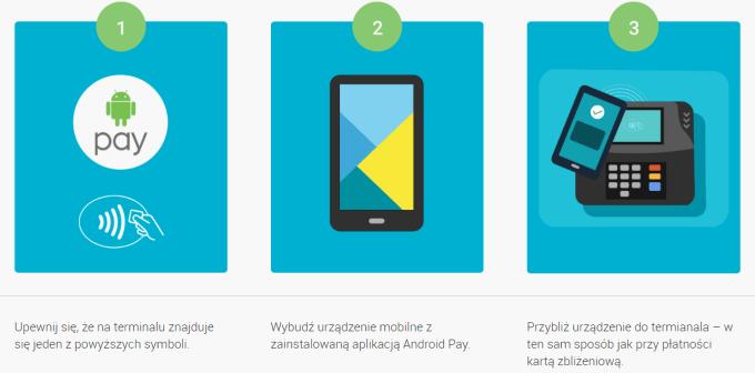 Jak płacić Android Pay?
