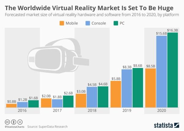Światowy rynek VR będzie kolejną bańką?