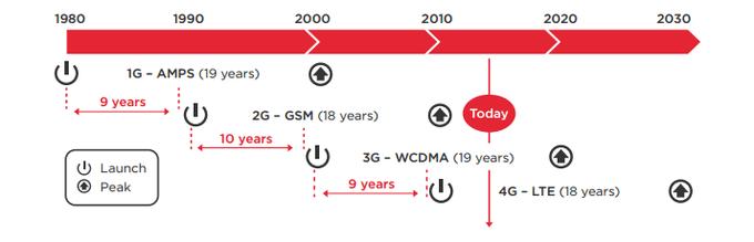 Ewolucja sieci komórkowej od 1G do 5G