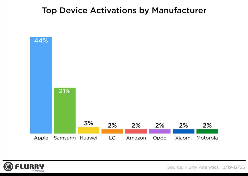Udział aktywacji nowych urządzeń mobilnych wg producenta w okresie 19-25.12.2016