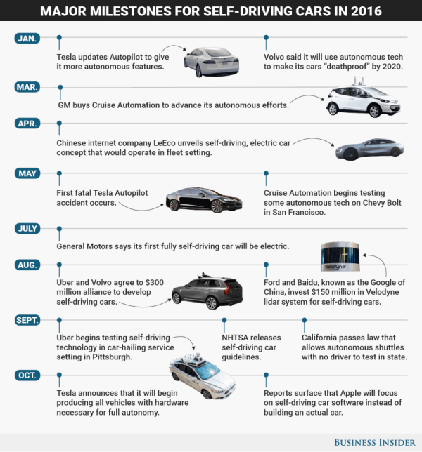14  kamieni milowych związanych z autonomicznymi samochodami w 2016 r.