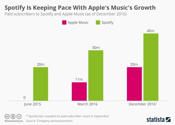 Liczba aktywnych sybskybentów usług Spotify i Apple Music (2015-2016) - mobiGRAFIKA