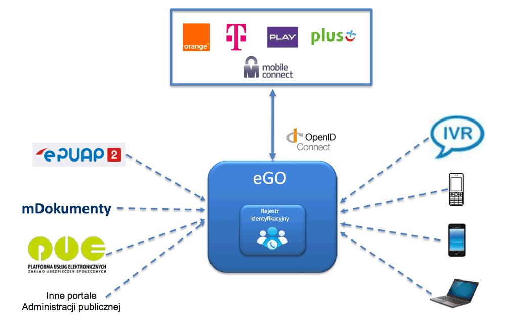 Wizja rozwiązania Mobile Connect (1)