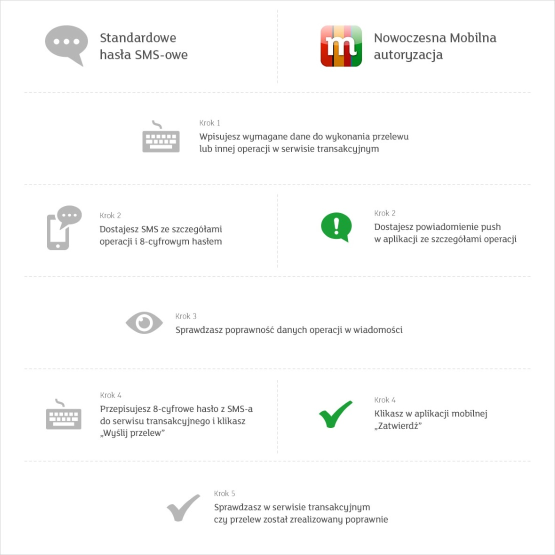 Mobilna autoryzacja vs. potwierdzenia SMS