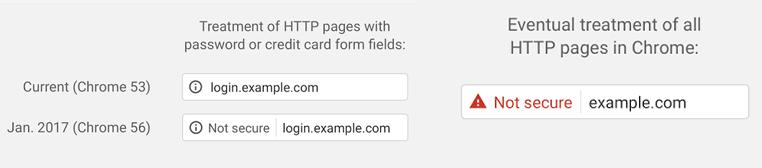Oznaczenia niezabezpieczonych stron HTTPS