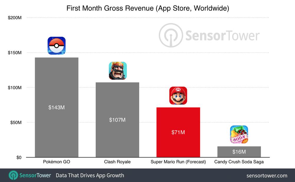 Prognoza przychodów z gry Super Mario Run w pierwszym miesiącu