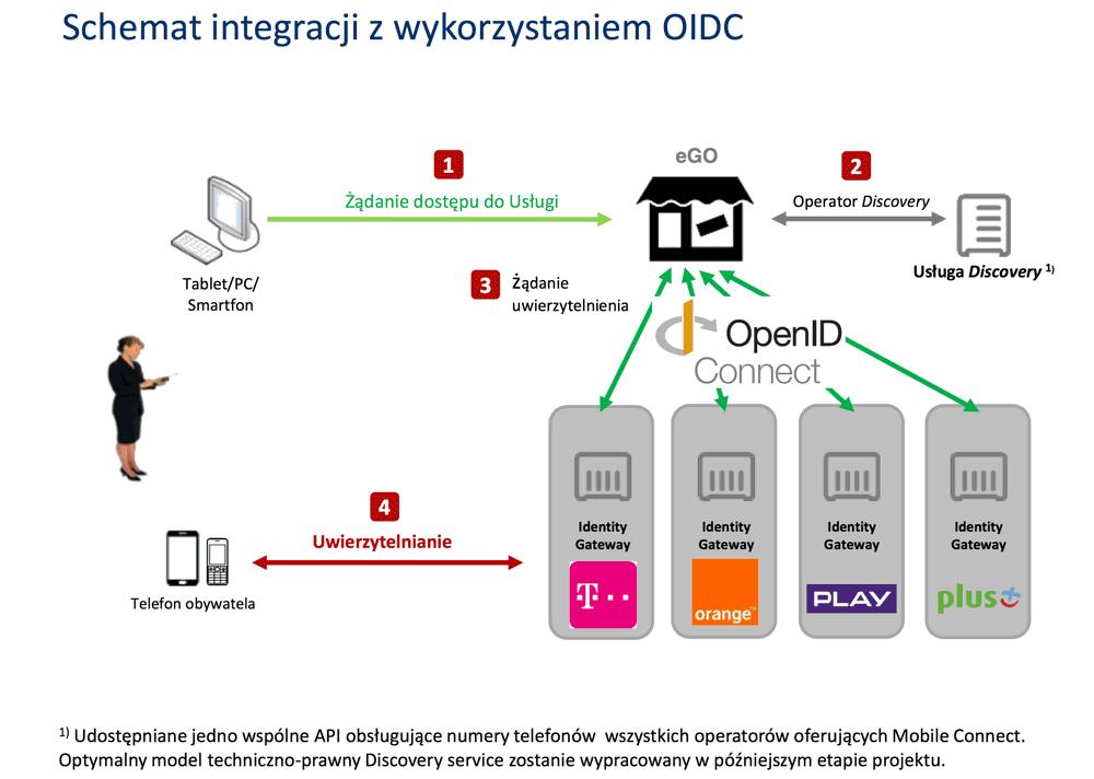 Schemat integracji z wykorzystaniem OIDC
