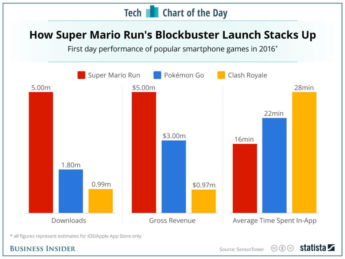 Statystyki gry Super MArio Run w porównaniu z Pokemon GO i Clash Royale