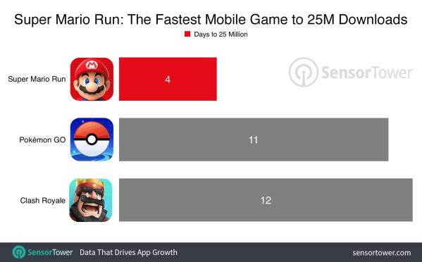 Super Mario Run większym sukcesem niż Pokemon GO?