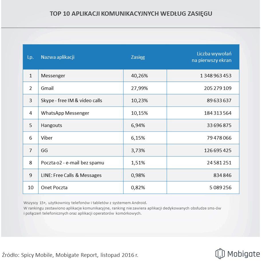 TOP 10 aplikacji komunikacyjnych na Androida w Polsce (listopad 2016)