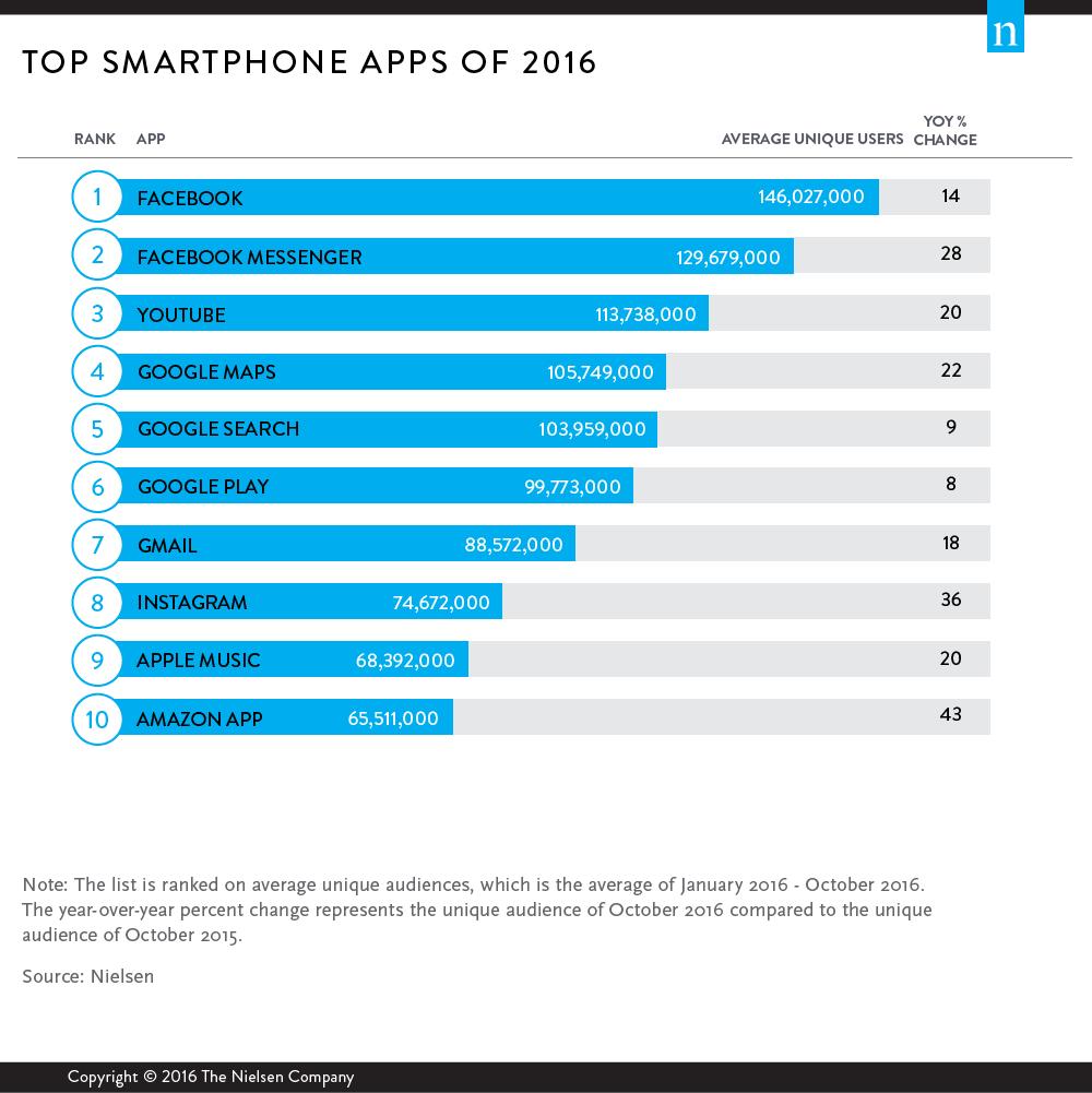 TOP 10 aplikacji mobilnych na smartfony w 2016 r. w USA