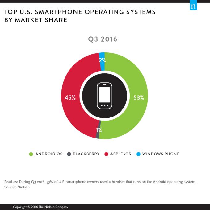 Udział popularności mobilnych systemów operacyjnych w 2016 r. w USA