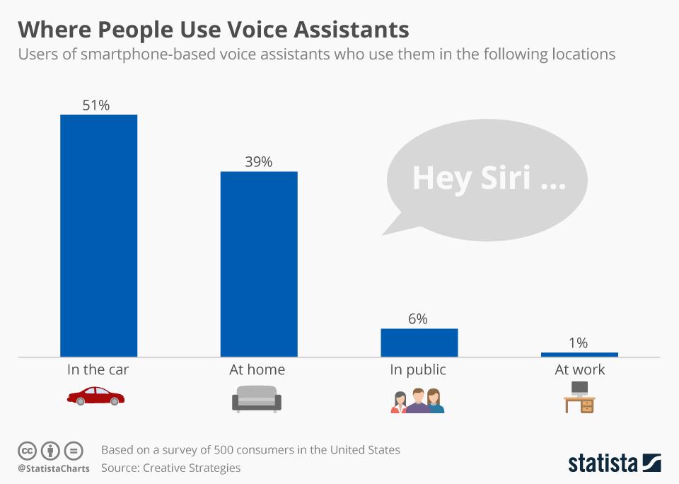 Gdzie ludzie najczęściej używają asystentów głosowych? (wykres)