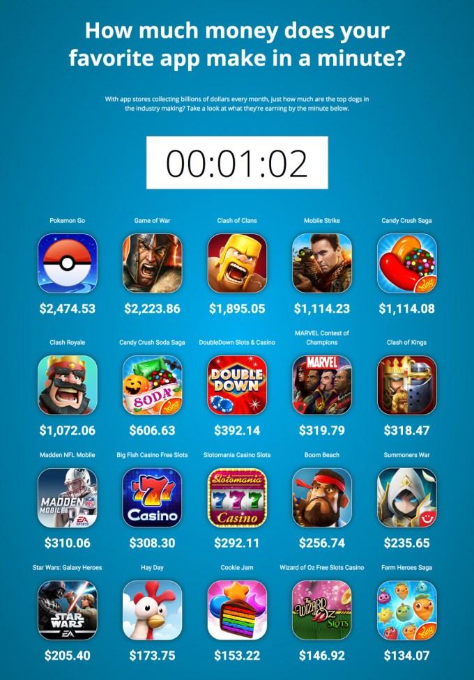 Ile zarabiają gry mobilne e ciągu minuty?