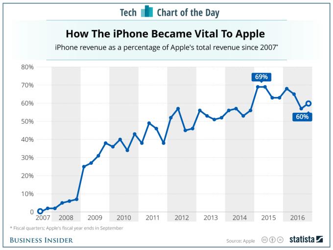 Procentowy udział przychodów generowanych przez iPhone'a od 2007 do 2016 r.