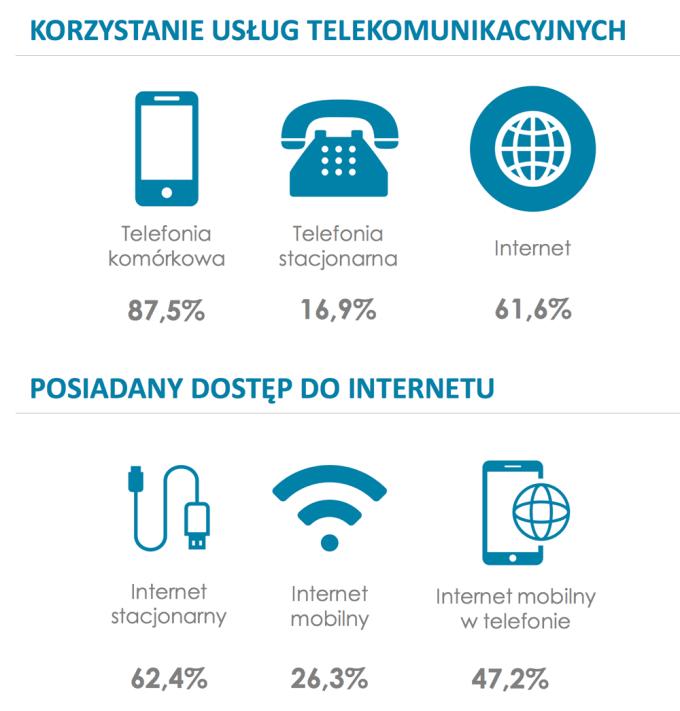 Korzystanie z usług telekomunikacyjnych w Polsce (listopad 2016)