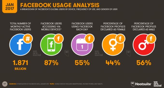 Ogólne statystyki Facebooka na świecie (01.2017)