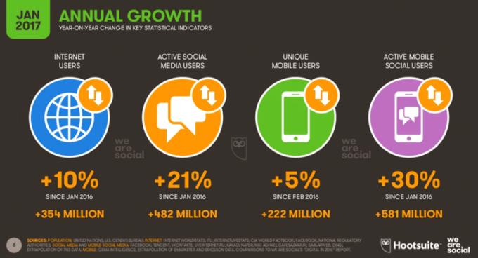 Przyrost populacji digitalowej w 2017 roku