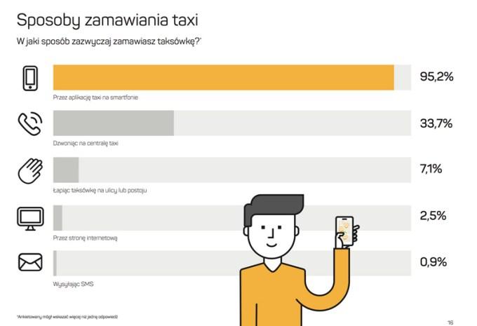Sposoby zamawiania taksówek w Polsce (2016)