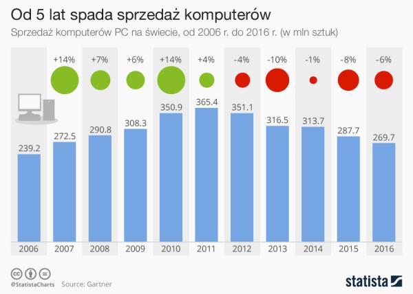 Od 5 lat spada sprzedaż komputerów PC