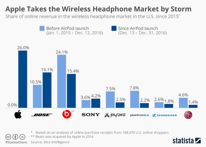 Udział marek w sprzedaży słuchawek bezprzewodowych (2015-2016)
