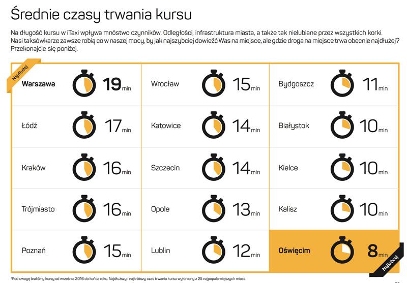 Średni czas trwania kursu taksówka w polskich miastach (2016)