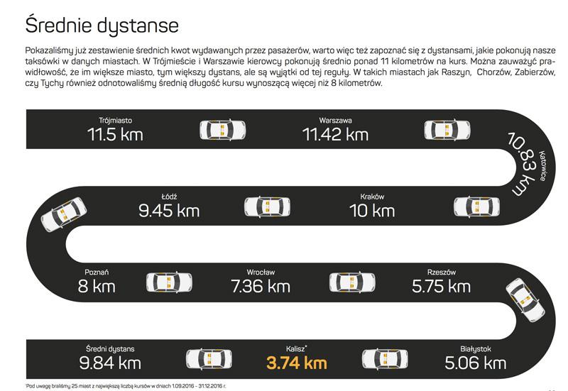 Średnie dystanse przejazdów taksówek w Polsce