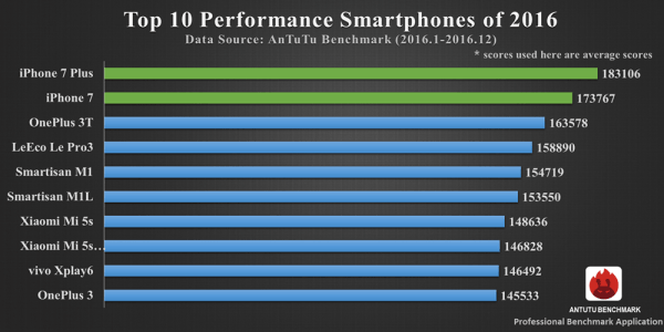 TOP 10 najbardziej wydajnych smartfonów 2016 r.
