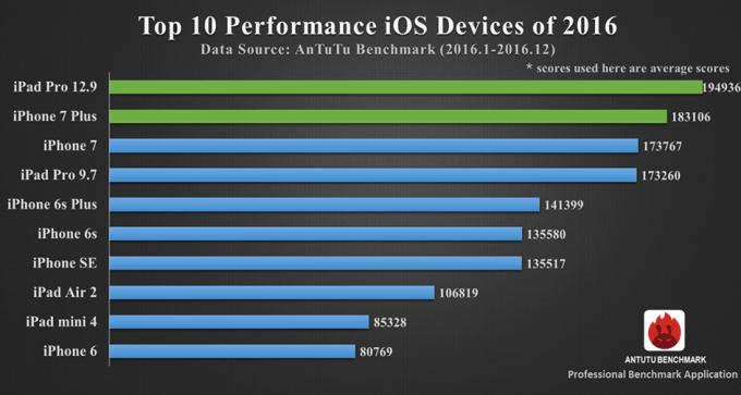 TOP 10 najbardziej wydajnych iPhone'ów (iOS) w 2016 roku