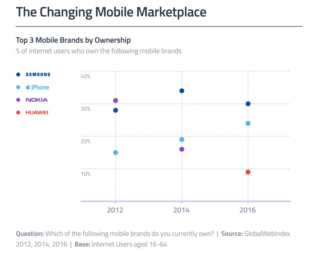 TOP 3 marki smartfonów na świecie od 2012 do 2016 roku