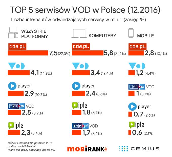 TOP 5 serwisów VOD w Polsce (statystyki za grudzień 2016 r.)