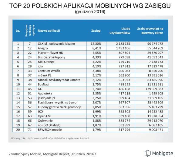 20 najpopularniejszych polskich aplikacji mobilnych (grudzień 2016)