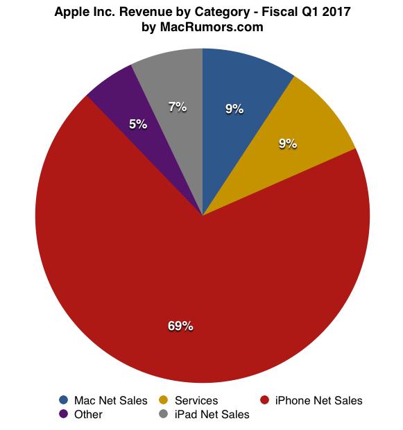 Udział przychodów Apple (1Q 2017) - wykres
