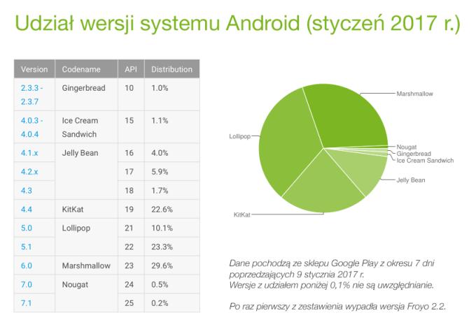 Udział wersji systemu Android w styczniu 2017 r.