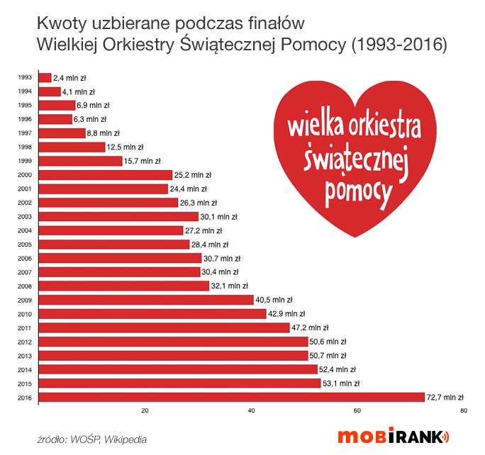 Kwoty zebrane podczas finałów WOŚP (1993-2016)