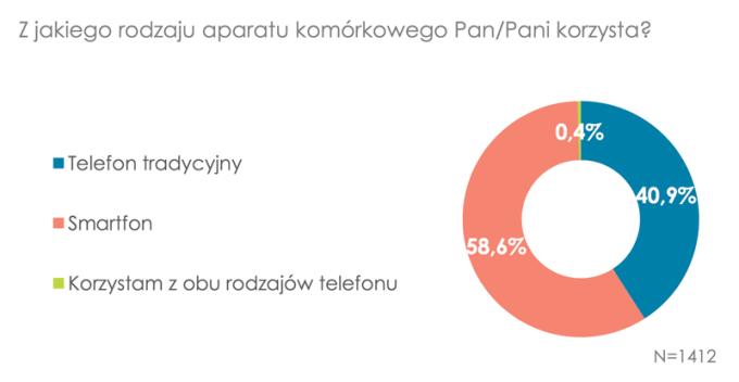 Z jakiego telefonu korzystają Polacy? (11.2016)