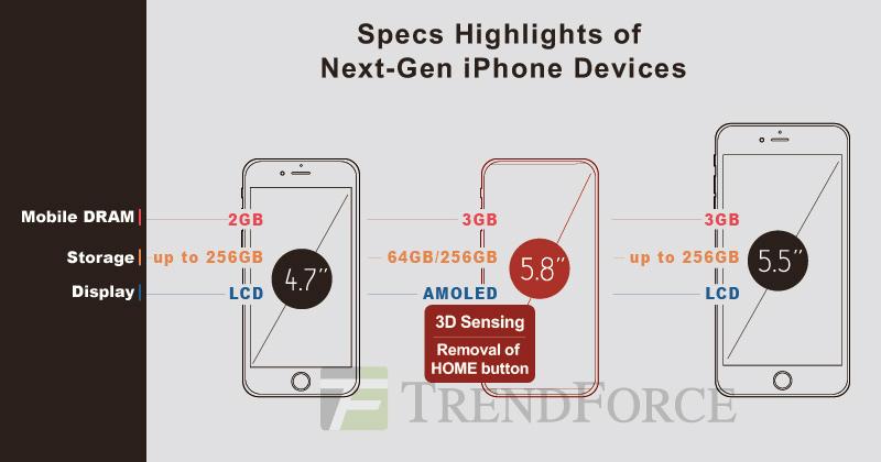 Nowy iPhone 8 z ekranem AMOLE i rozpoznawaniem twarzy 3D