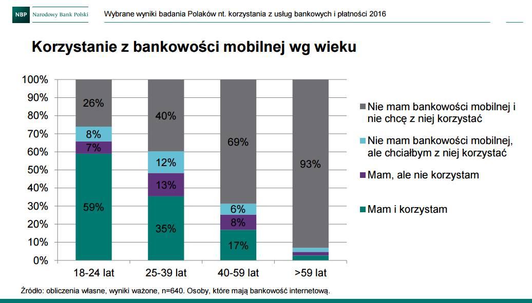 Korzystanie z bankowości mobilnej w Polsce (wg wieku)
