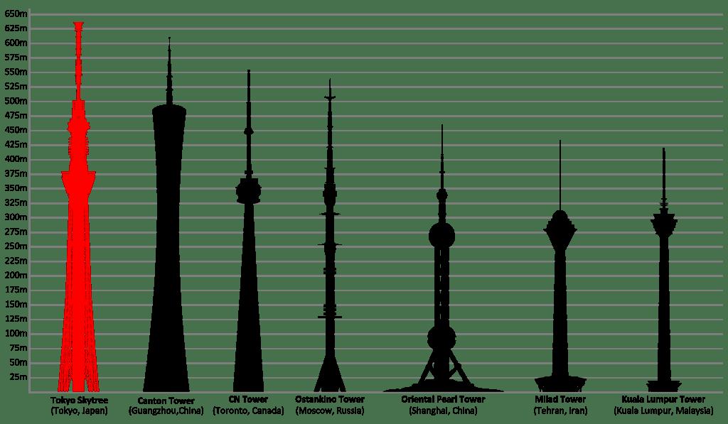 Najwyższe wieże telekomunikacyjne na świecie