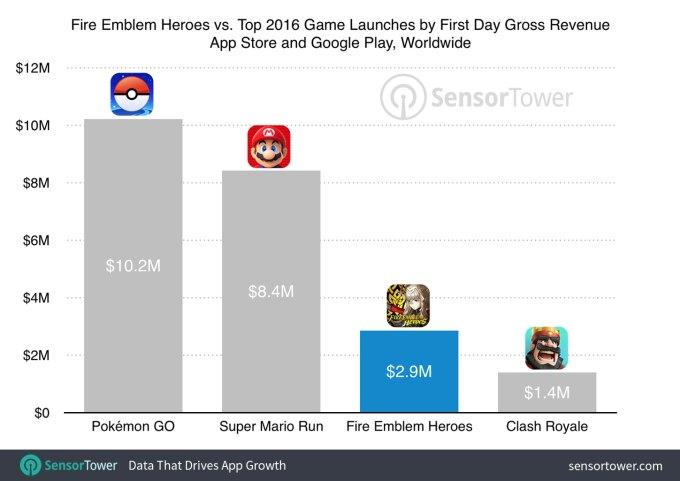 Przychody z gier mobilnych Nintendo w ciągu 1 doby