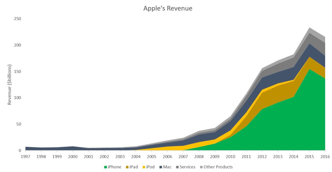 Przychody firmy Apple (1997-2016)