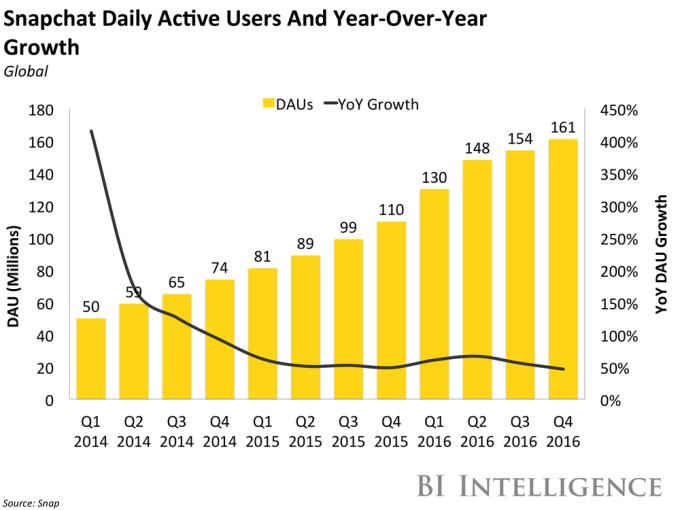Przyrost dziennej liczby aktywnych użytkowników Snapchata (2014-2016)