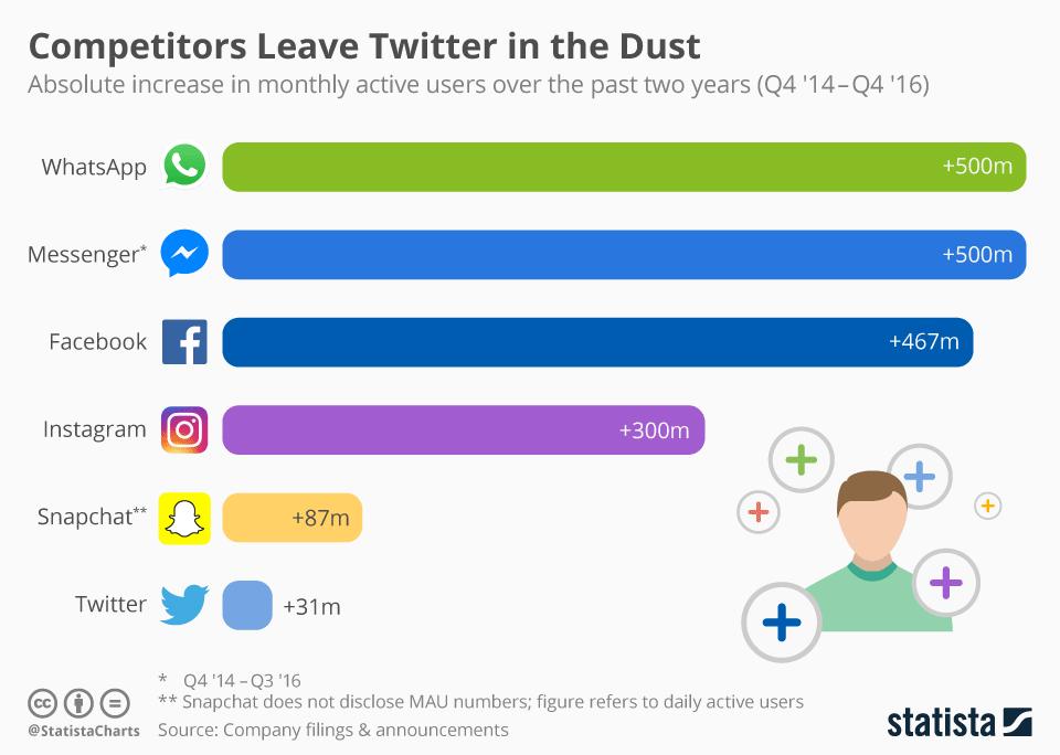 Przyrost liczby użytkowników social mediów za okres 4Q 2014 - 4Q 2016