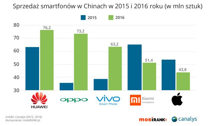 Sprzedaż smartfonów w Chinach (2015 vs. 2016 r.)