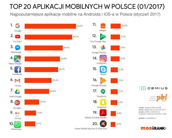 TOP 20 najpopularniejszych aplikacji mobilnych na Androida i iOS-a w Polsce (w styczniu 2017 r.)