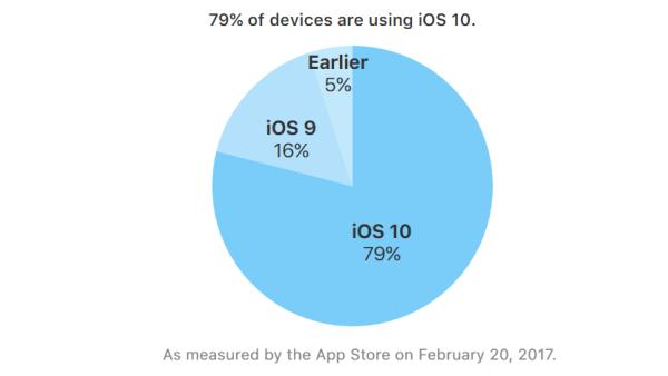 iOS 10 zainstalowany na 79% iUrządzeń (luty 2017)