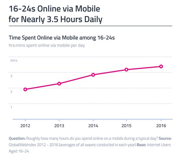 Młodzi ludzie spędzają prawie 3,5 h/dziennie na korzystaniu ze smartfona